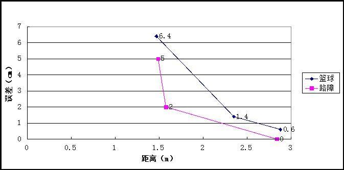 DIDSON表